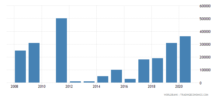 sao tome and principe net bilateral aid flows from dac donors canada us dollar wb data