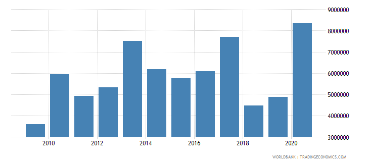 sao tome and principe net bilateral aid flows from dac donors european commission us dollar wb data