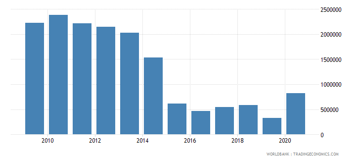 sao tome and principe net bilateral aid flows from dac donors france us dollar wb data