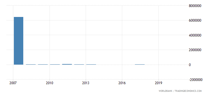 sao tome and principe net bilateral aid flows from dac donors germany us dollar wb data