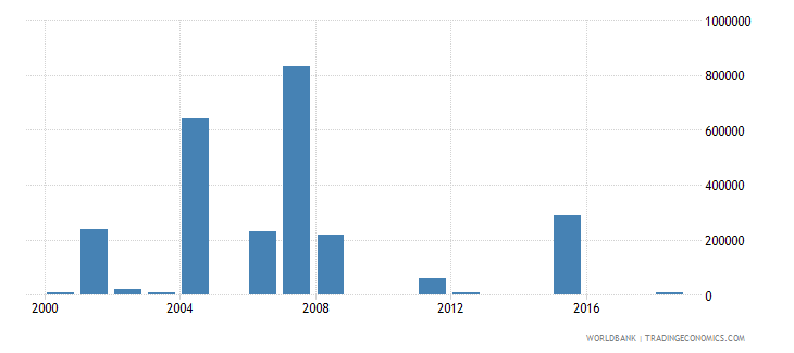 sao tome and principe net bilateral aid flows from dac donors italy us dollar wb data
