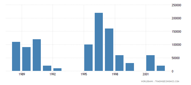 sao tome and principe net bilateral aid flows from dac donors netherlands us dollar wb data