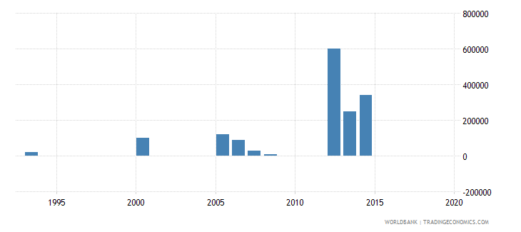 sao tome and principe net bilateral aid flows from dac donors norway us dollar wb data