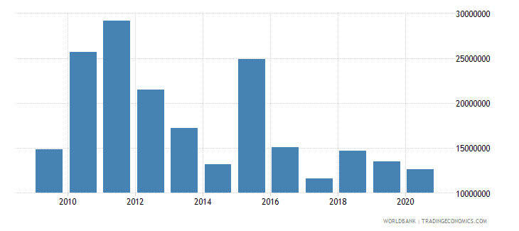 sao tome and principe net bilateral aid flows from dac donors portugal us dollar wb data