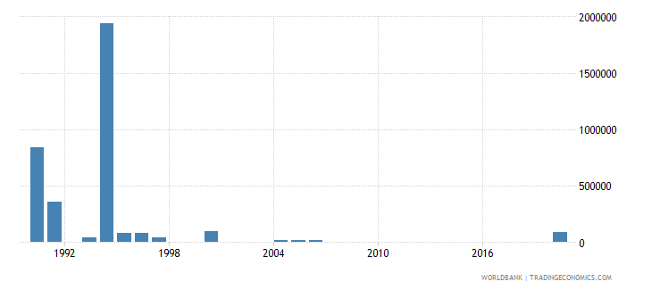 sao tome and principe net bilateral aid flows from dac donors sweden us dollar wb data