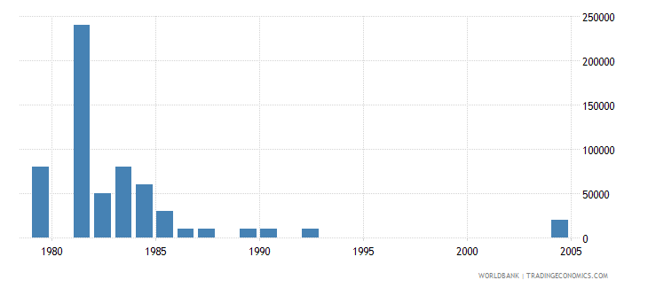 sao tome and principe net bilateral aid flows from dac donors switzerland us dollar wb data