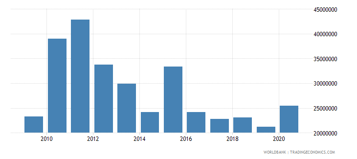 sao tome and principe net bilateral aid flows from dac donors total us dollar wb data