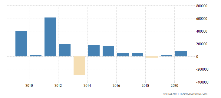 sao tome and principe net bilateral aid flows from dac donors united states us dollar wb data