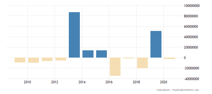 sao tome and principe net errors and omissions adjusted bop us dollar wb data