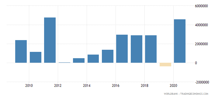 sao tome and principe net financial flows multilateral nfl us dollar wb data