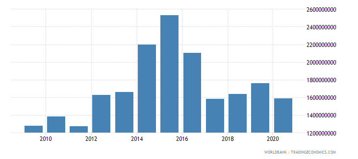 sao tome and principe net foreign assets current lcu wb data
