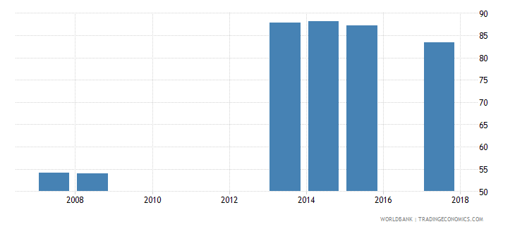 sao tome and principe net intake rate in grade 1 percent of official school age population wb data