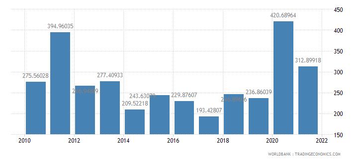 sao tome and principe net oda received per capita us dollar wb data
