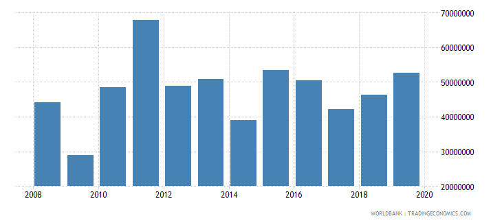 sao tome and principe net official development assistance and official aid received constant 2007 us dollar wb data