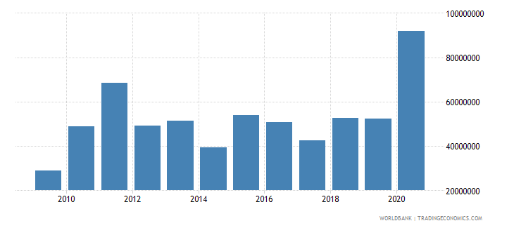 sao tome and principe net official development assistance received constant 2007 us dollar wb data