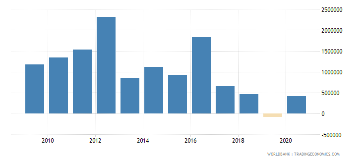 sao tome and principe net official flows from un agencies ifad us dollar wb data