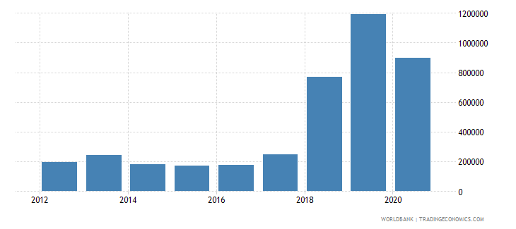 sao tome and principe net official flows from un agencies ilo current us$ wb data