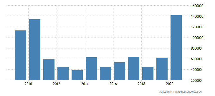sao tome and principe net official flows from un agencies undp us dollar wb data