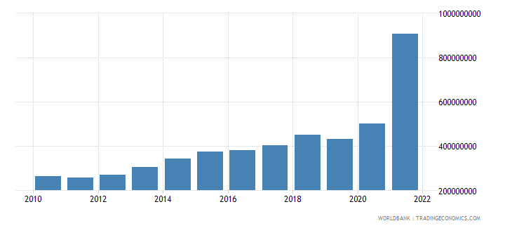 sao tome and principe net taxes on products current lcu wb data