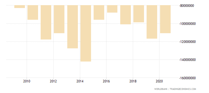 sao tome and principe net trade in goods and services bop us dollar wb data