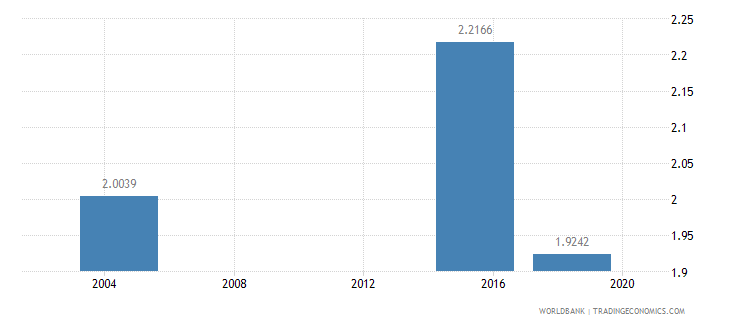 sao tome and principe nurses and midwives per 1 000 people wb data