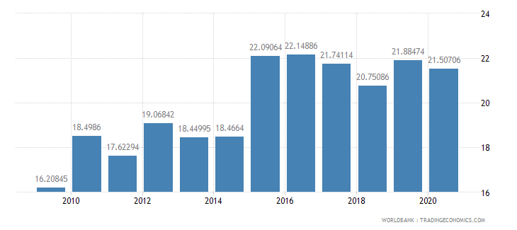 sao tome and principe official exchange rate lcu per us dollar period average wb data