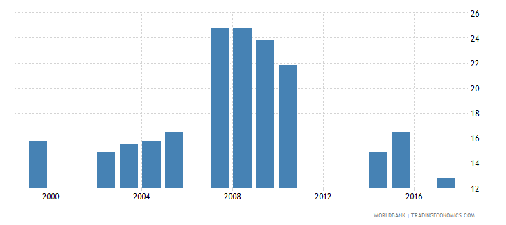 sao tome and principe over age students primary percent of enrollment wb data