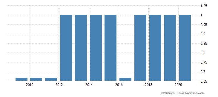 sao tome and principe per capita gdp growth wb data