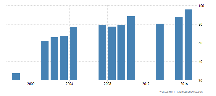 sao tome and principe persistence to grade 5 total percent of cohort wb data