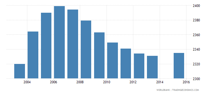 sao tome and principe population age 0 female wb data