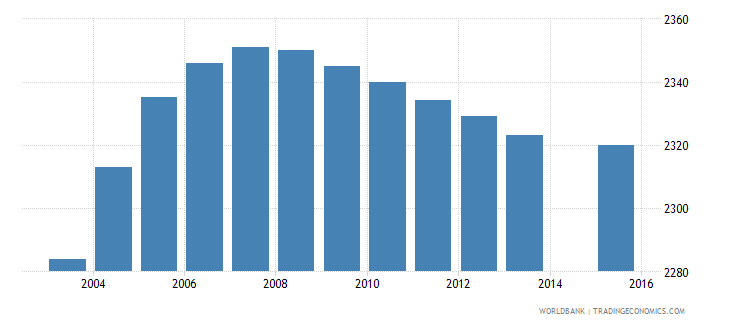 sao tome and principe population age 1 female wb data