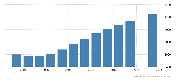 sao tome and principe population age 15 total wb data