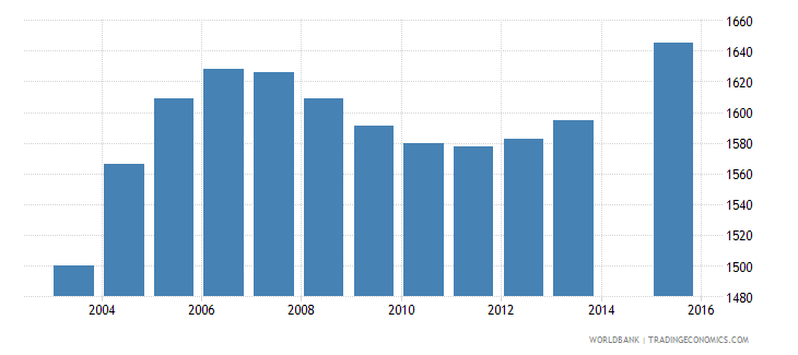 sao tome and principe population age 24 female wb data