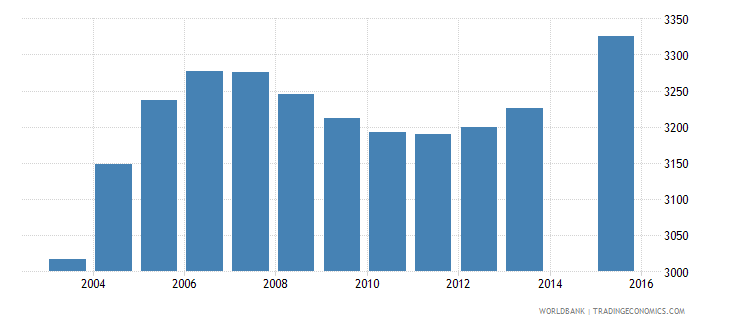 sao tome and principe population age 24 total wb data