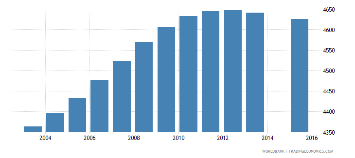 sao tome and principe population age 4 total wb data