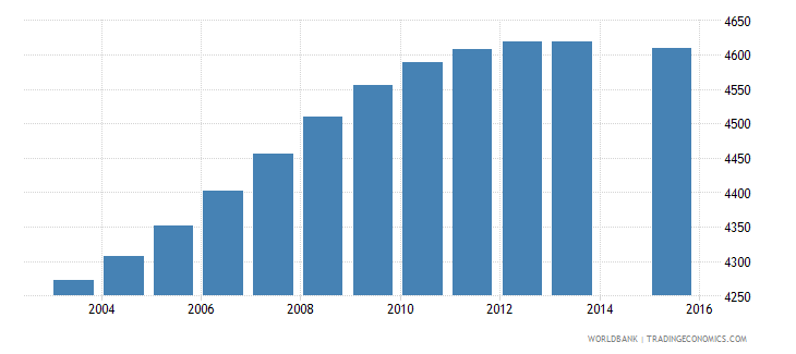 sao tome and principe population age 5 total wb data