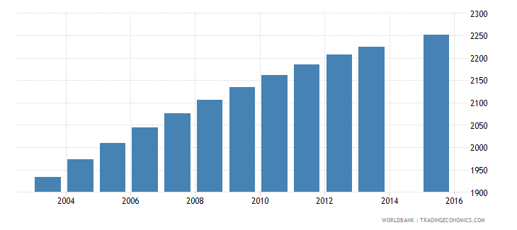 sao tome and principe population age 9 female wb data