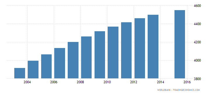 sao tome and principe population age 9 total wb data