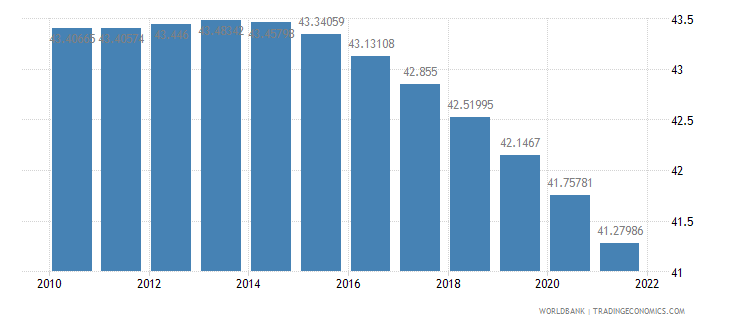 sao tome and principe population ages 0 14 percent of total wb data