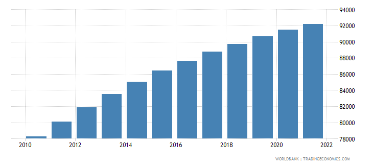sao tome and principe population ages 0 14 total wb data