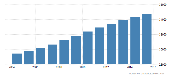 sao tome and principe population ages 10 17 total wb data