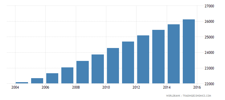 sao tome and principe population ages 11 16 total wb data