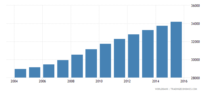 sao tome and principe population ages 11 18 total wb data