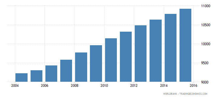 sao tome and principe population ages 12 16 male wb data