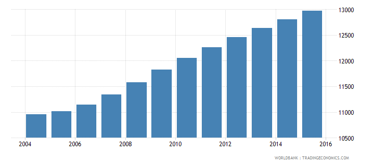 sao tome and principe population ages 12 17 male wb data