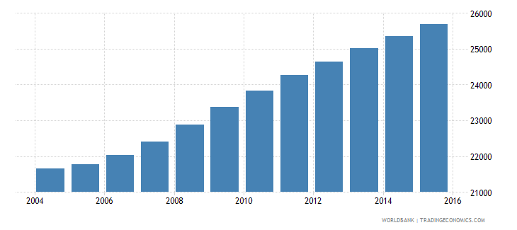 sao tome and principe population ages 12 17 total wb data