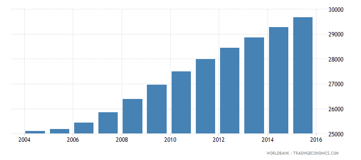 sao tome and principe population ages 12 18 total wb data