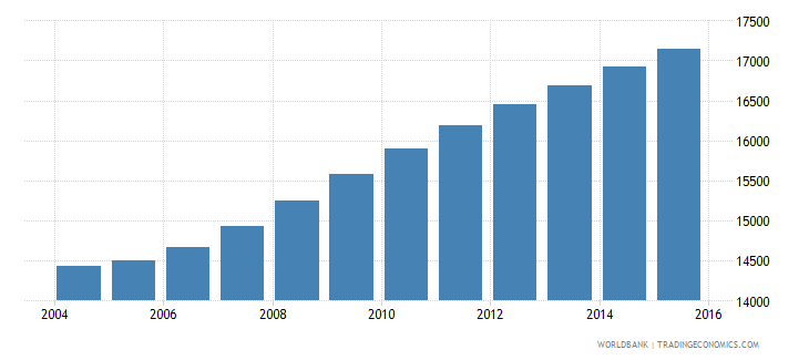 sao tome and principe population ages 13 16 total wb data