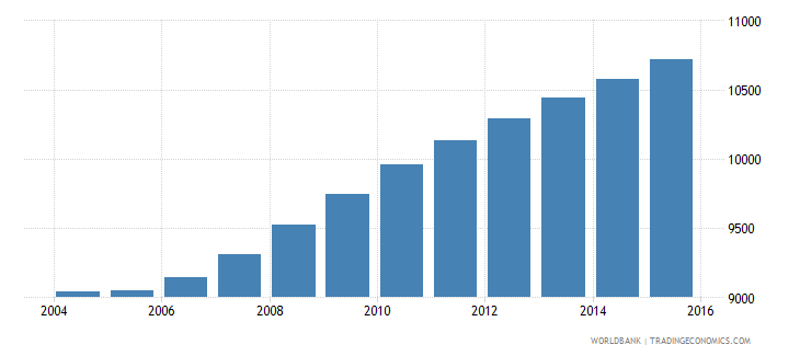 sao tome and principe population ages 13 17 male wb data