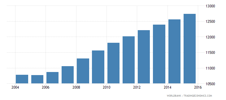 sao tome and principe population ages 13 18 male wb data